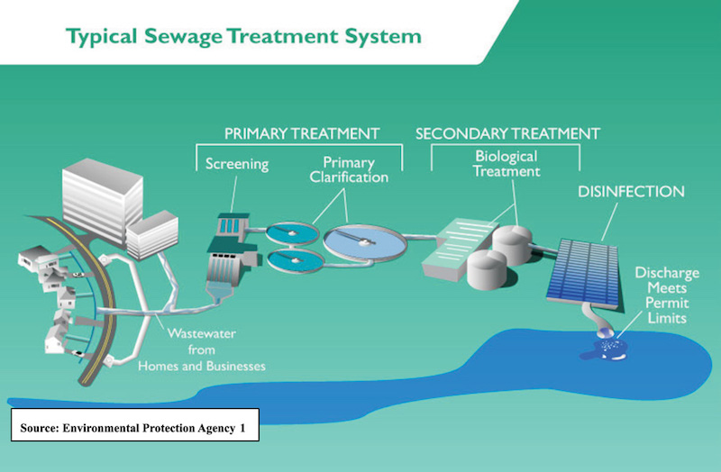 How Waste Water Solutions Can Help Conserve Water Early Out